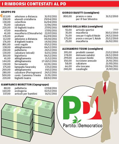 Rimborsi Pd via Mess Veneto - Nonleggerlo 2