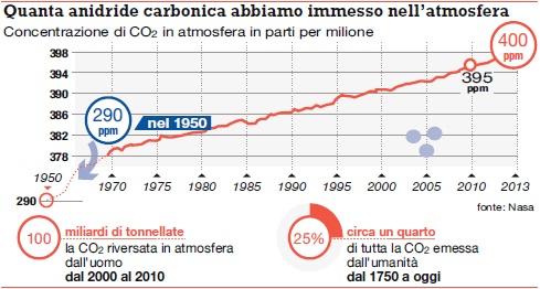 Anidrite carbonica