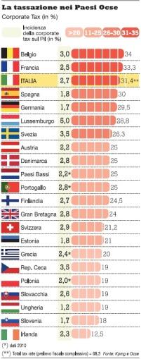 La tassazione nei Paesi OCSE
