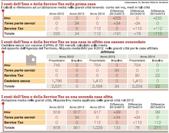 Service tax ecco come sar distribuita tra inquilino e proprietario della casa valentina conte - Imu sulla prima casa non si paga ...