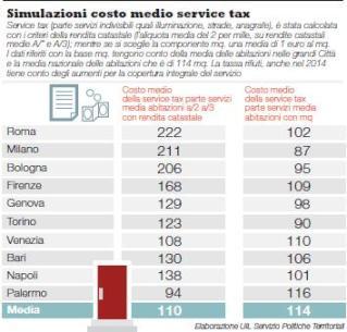 Simulazione service tax