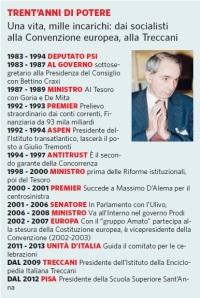 30 anni di potere