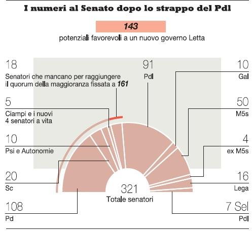 I numeri al senato dopo lo strappo PDL