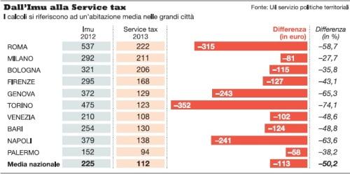 Imu e service tax