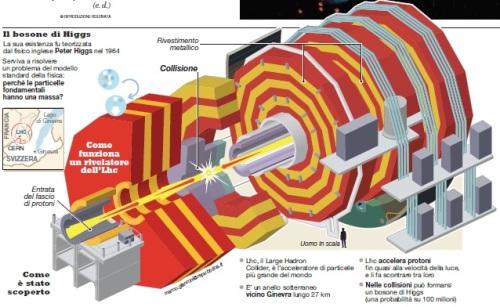 Il bosono di Higgs