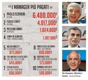 I manager più pagati