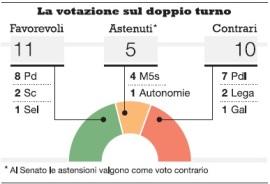 La votazione