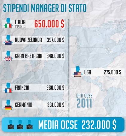Stipendi manager