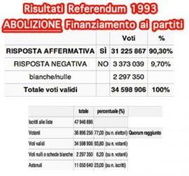 Referendum 1993