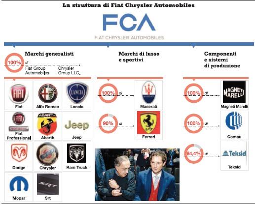Utili Nella Holding Estera Costi In Italia Cos 236 Fiat