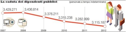 La caduta dei dipendenti pubblici