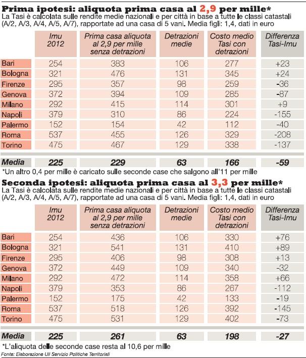Accordo governo comuni ma l aliquota potr aumentare ecco for Aliquota tasi roma