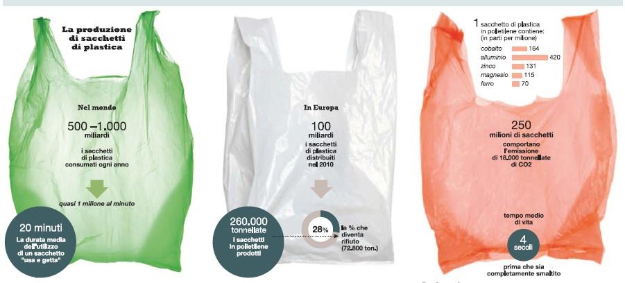 borse plastica spesa