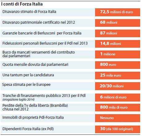 I conti di Forza Italia