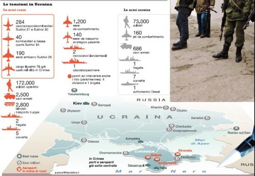 Le tensioni in Ucraina