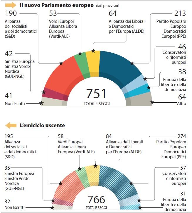 Il nuovo parlamento europeo triskel182 for Parlamento composizione