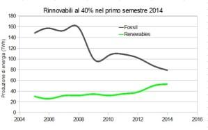 Produzione-rinnovabili-Italia-1-sem-2014