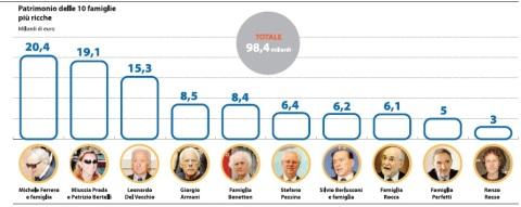 Le 10 famiglie più ricche