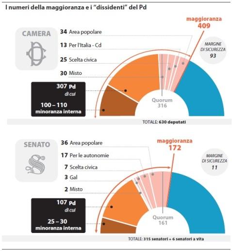 I numeri della maggioranza