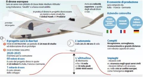 Il drone europeo
