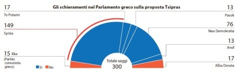 Parlamento greco
