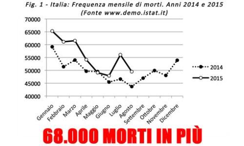 morti italia