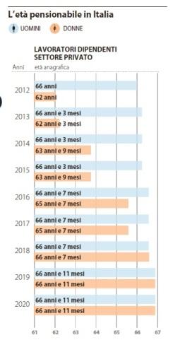 l'età pensionabile in italia