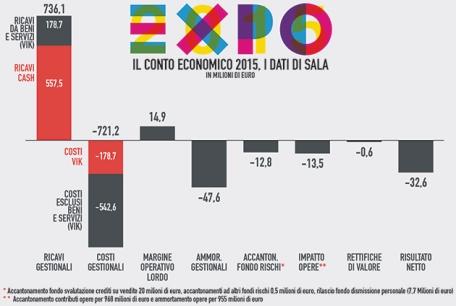 infografica-2016-03-01-expo