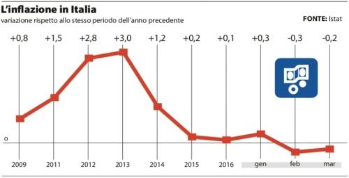 Prezzi ancora in caduta la deflazione schiaccia redditi e crescita (ROSARIA AMATO)
