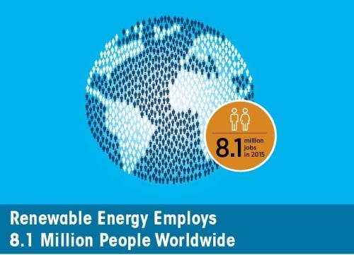 Energia rinnovabile: 8,1 milioni di occupati nel mondo. Altri 1,3 milioni nel grande idroelettrico
