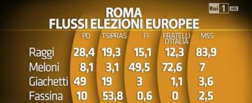 roma-flussi
