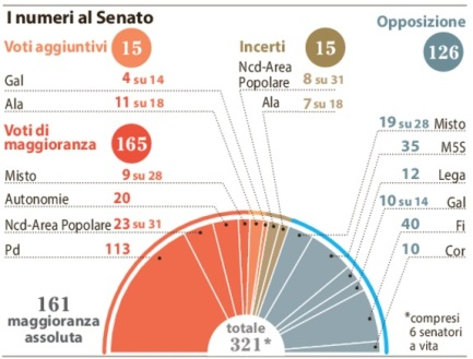 I numeri al senato