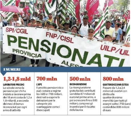 Pensioni, il conto degli interventi supera i tre miliardi di euro (LUISA GRION)