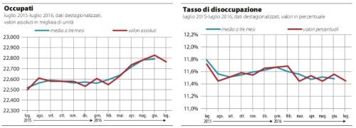 Addio al bonus assunzioni ora si punta sulla produttività (VALENTINA CONTE E ROBERTO MANIA)