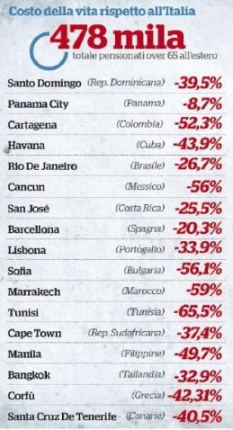 Costo della vita italia forex